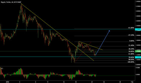 XRPUSD: XRP/USD Looking for a short term buy