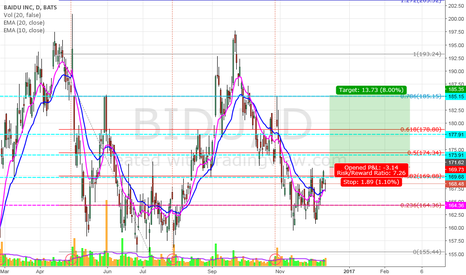 BIDU: BIDU_wait and see (169.68)