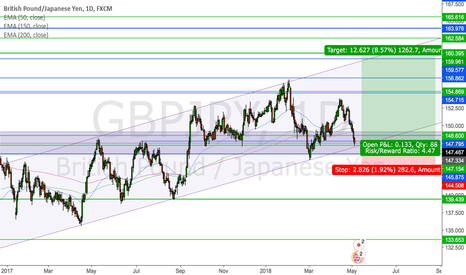 GBPJPY: GBPJPY at a major Support for a long up move