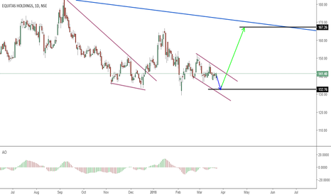 EQUITAS: Possible Next Move