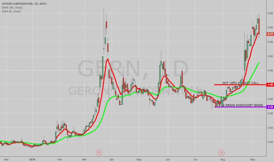 GERN Stock Price and Chart — NASDAQ:GERN — TradingView