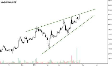 BAJAJELEC: bajaj electrical short term holding