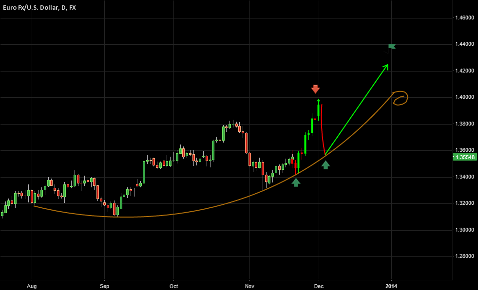 Daily | EURUSD LONG Technical Pattern Assumption - Nov 19, 2013