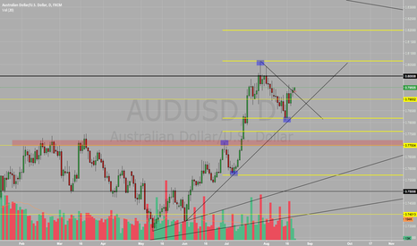 AUDUSD: AUD/USD BUY BUY BUY !!!