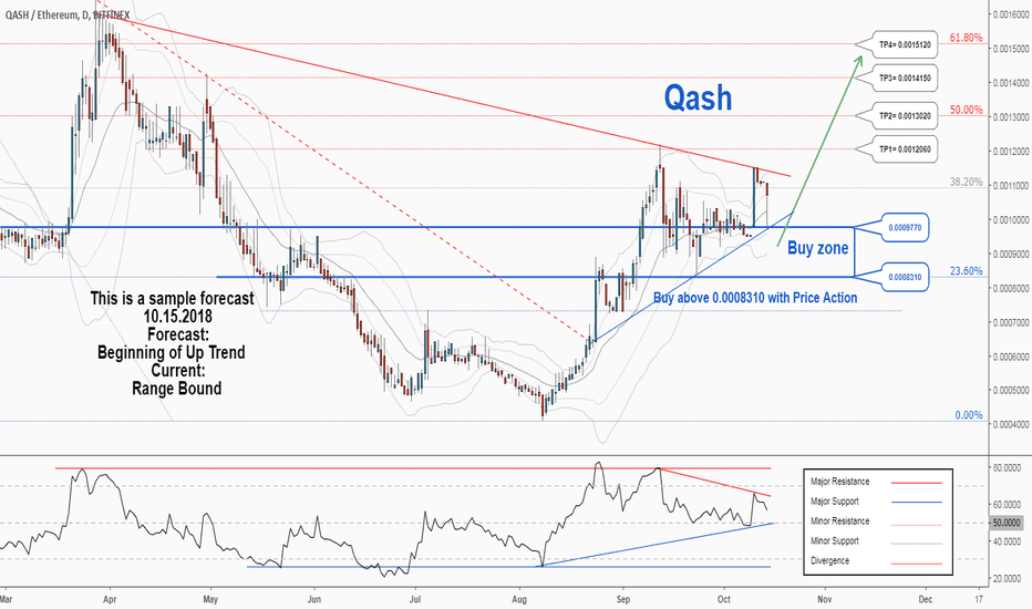 QSHETH: There is a possibility for the beginning of an uptrend in QSHETH