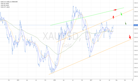 XAUUSD: before long after short :)