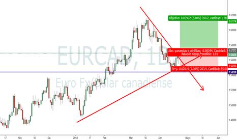 EURCAD: EURCAD, soportes, resistencias y trading tendencial...