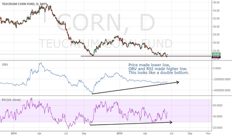 CORN: CORN seems to have bottomed out