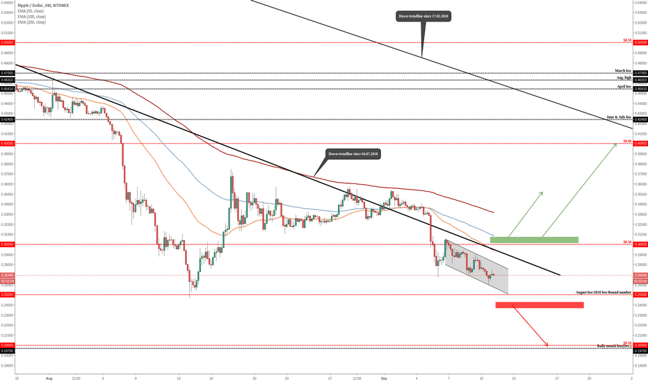 """XRPUSD: RIPPLE (XRP/USD) Possibly """"Double Bottom"""""""