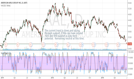 AAL: Neutral Bias as long term support is breaking