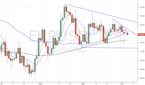 EURUSD: EUR/USD – 200-DMA support could beput to test