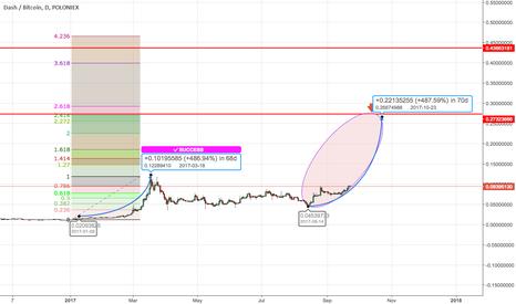 DASHBTC: DASHBTC- Ellipse - Position trading