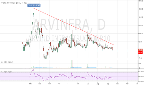 ARVINFRA: Arvind Infrastructure Ltd - On watch-list.