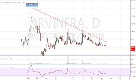 ARVINFRA: Arvind Infrastructure Ltd - On watch-list.