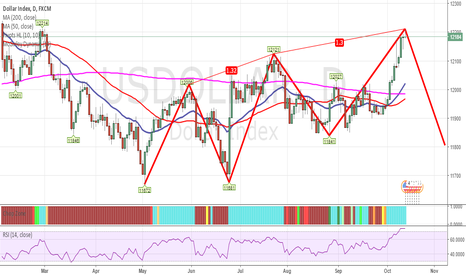 USDOLLAR: USDOLLAR 1D Possible Bearish Three-Drives Pattern