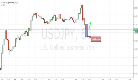 USDJPY: USD/YEN Fakey bear trap