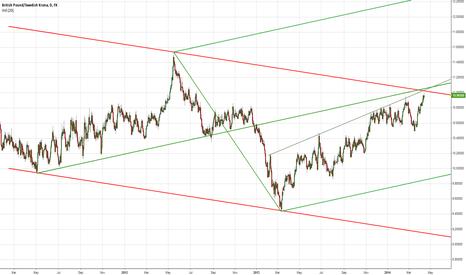 GBPSEK: GBP/SEK aproaching heavy resistance