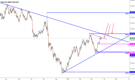 XAUUSD: Gold forming Triangle