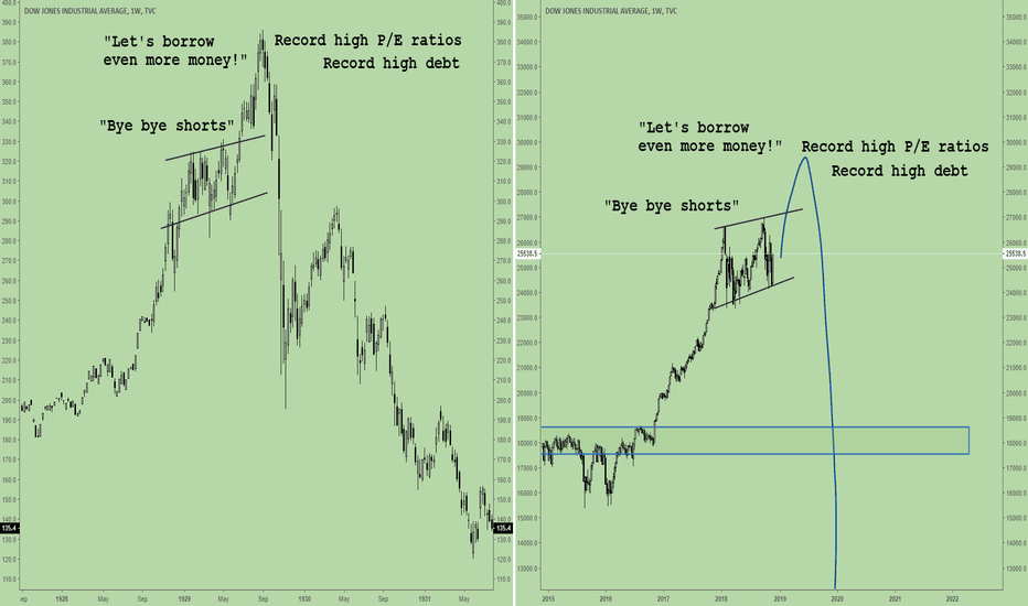 DJI: Back to my initial idea on the stock market(s)