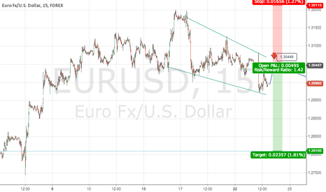 EURUSD: FUCKIN EURUSD DONT KNOW JUST OPEN THT SHIT U WHORE