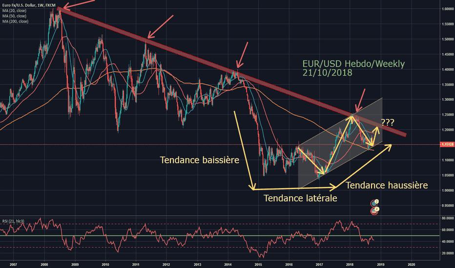 EURUSD: EUR/USD  théorie Swing.