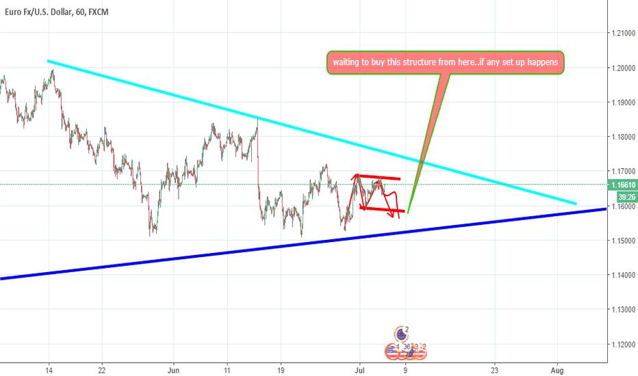 EURUSD: structure buy