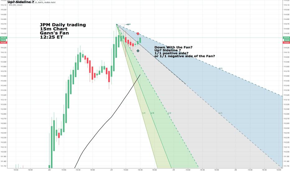JPM: JPM 15m Chart daily trading