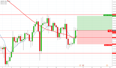 GBPJPY: GBP still pushing Up TGT 149.2 #forex #gbpjpy #gbp