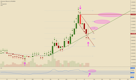 ETHBTC: ETHBTC Weekly Chart Analysis, TD Sequential and Spinning Top