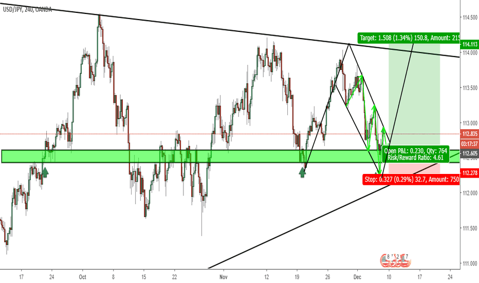 USDJPY: usd/jpy bullish flag pattern