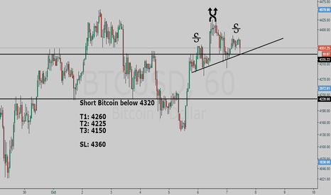 BTCUSD: Bitcoin #BTCUSD short setup - Hunt with tRex
