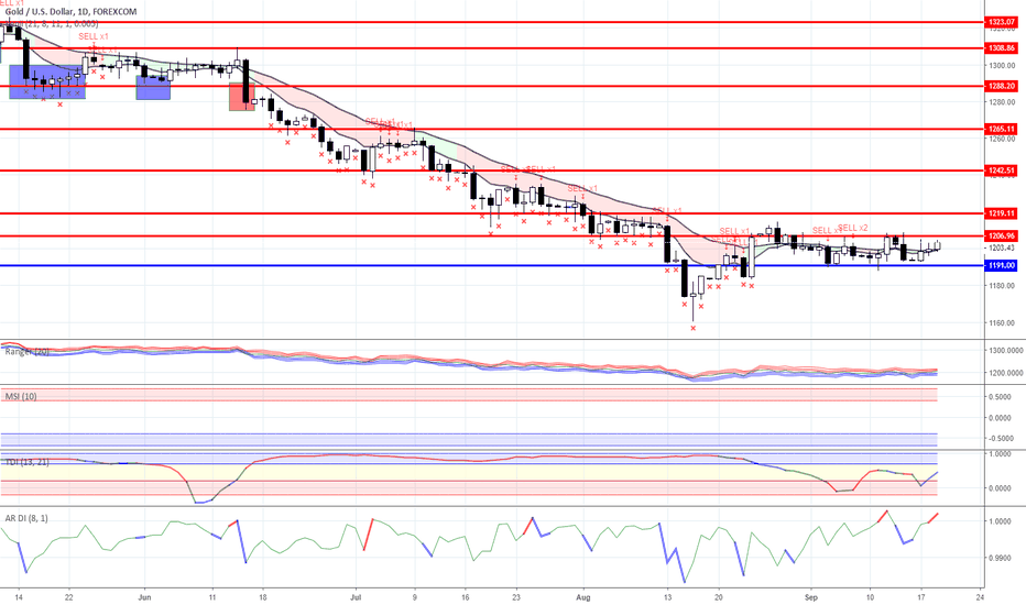 XAUUSD: Range trading:  Gold and Oil as for 09/19/2018