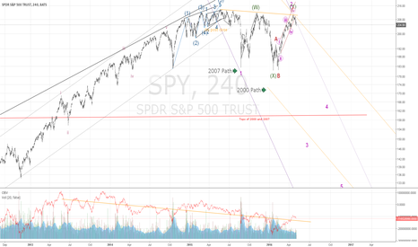 SPY: What do YOU think happens next?