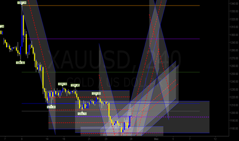 XAUUSD: Gold 4H - Channel View