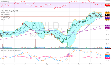 BWLD: Building an Descending triangle