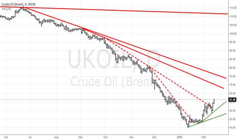 UKOIL: UKOIL - Crude Oil (Brent)