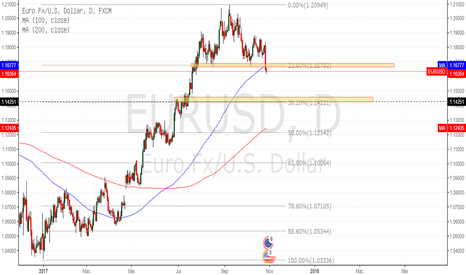 EURUSD: EURUSD BREAK 23.60% RETRACEMENT
