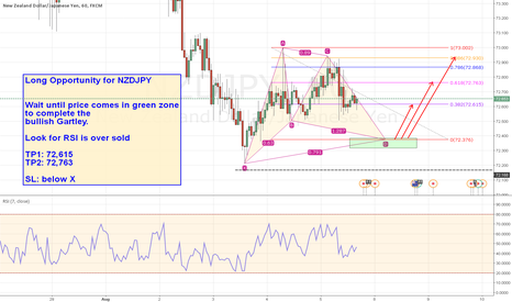 NZDJPY: Long Opportunity for NZDJPY