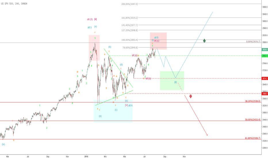 SPX500USD: S&P 500 – Jetzt geht's abwärts… und dann steil bergauf!