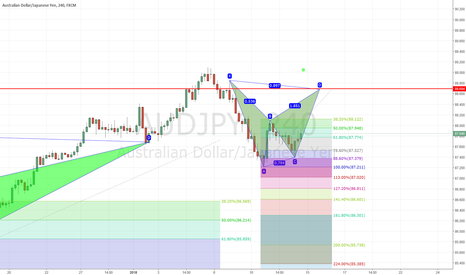 AUDJPY: bearish bat on audjpy