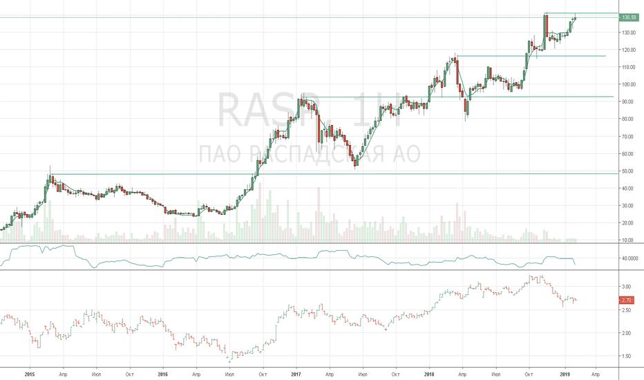RASP: Распадская - пробой максимумов в преддверии реструктуризации