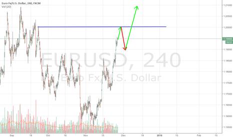 EURUSD: OPEC and US Senate may disappoint dollar