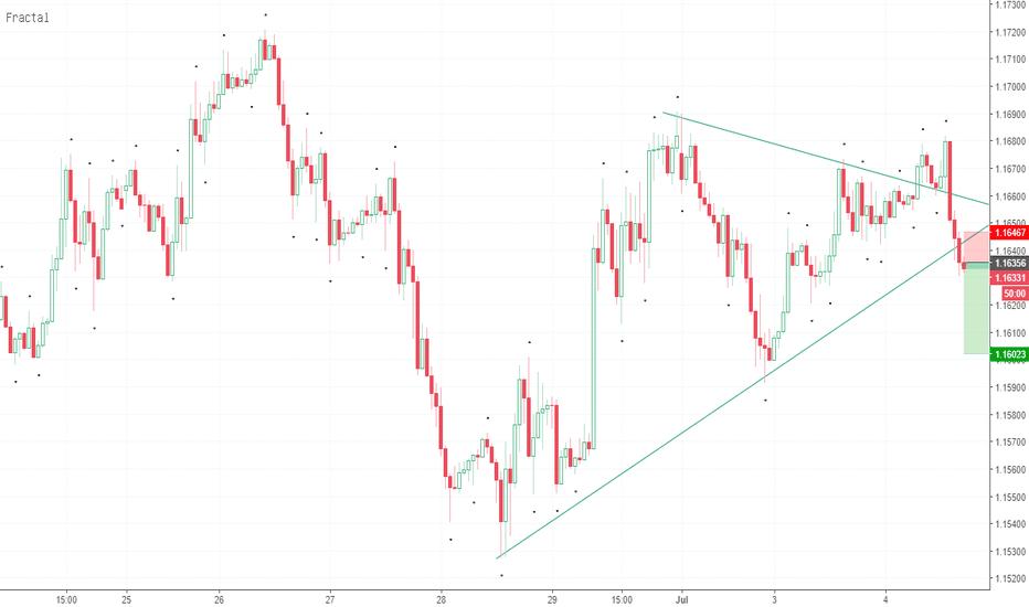EURUSD: Up trend line breakout