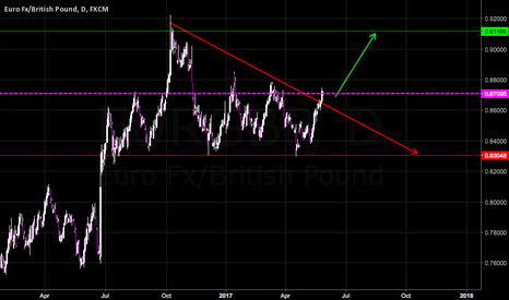 EURGBP: Euro rocket against GBP