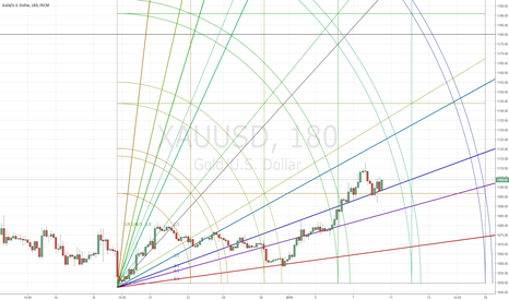 XAUUSD: Gold new up trend