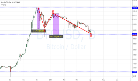 BTCUSD: The Bottom is probably here
