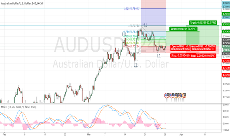 AUDUSD: AUDUSD  HIGHER HIGH ??