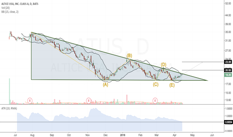 ATUS: Nice triangle formation in ATUS