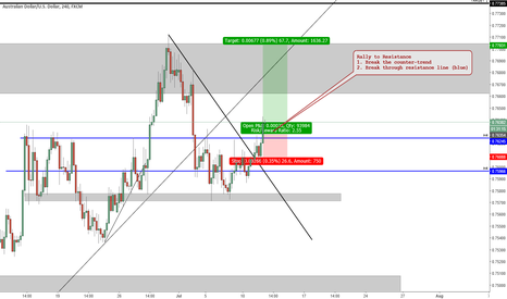 AUDUSD: Aussie gaining strength