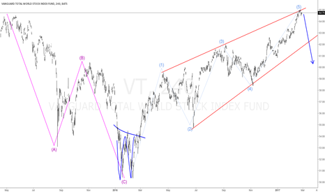 VT: #VT World Stock Index Short